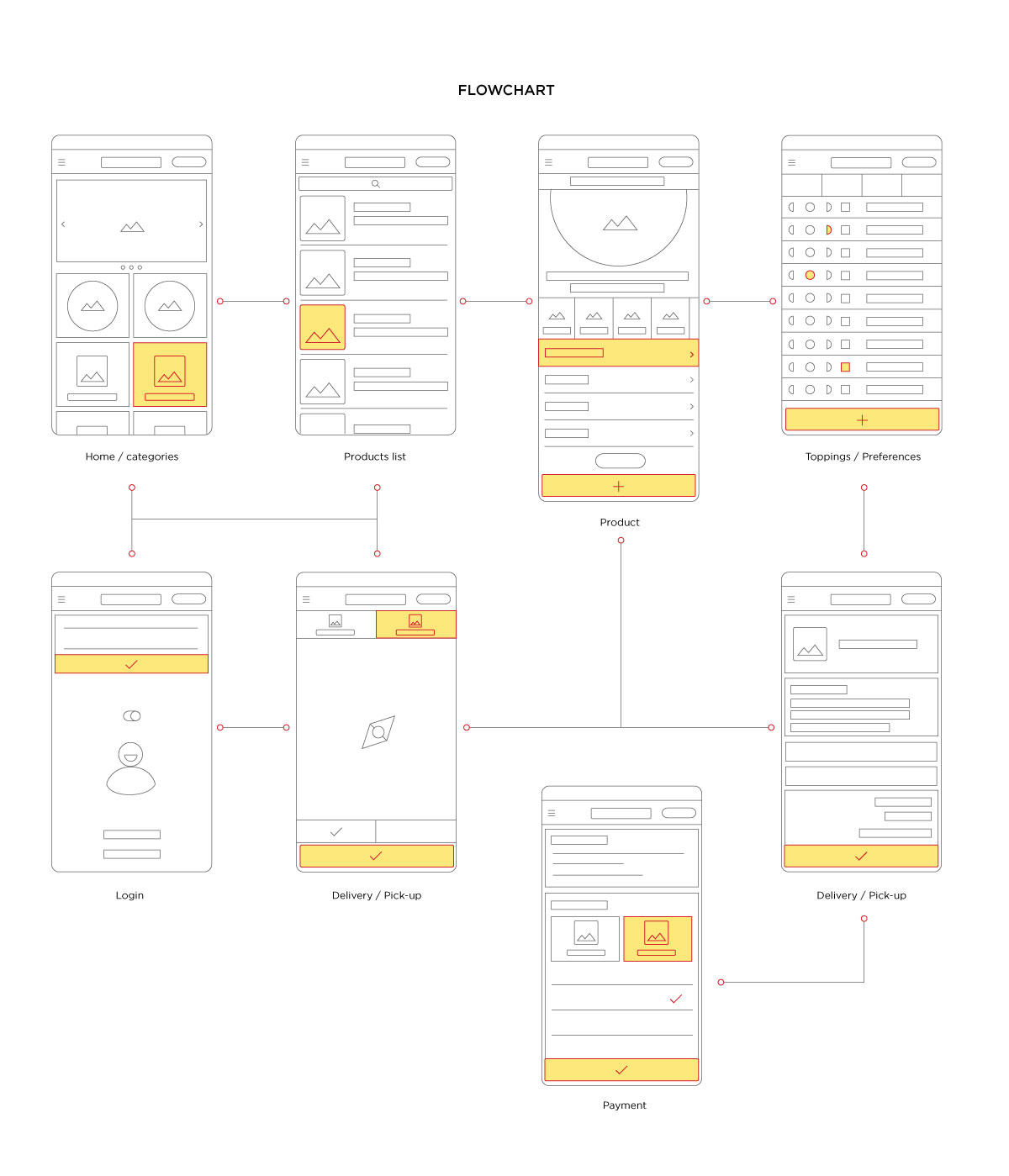 pizzaville_app-wireframe